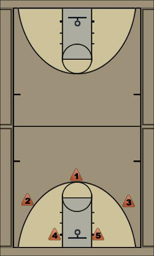 Basketball Play split the post 2  Man to Man Set