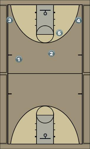 Basketball Play Green Man Baseline Out of Bounds Play