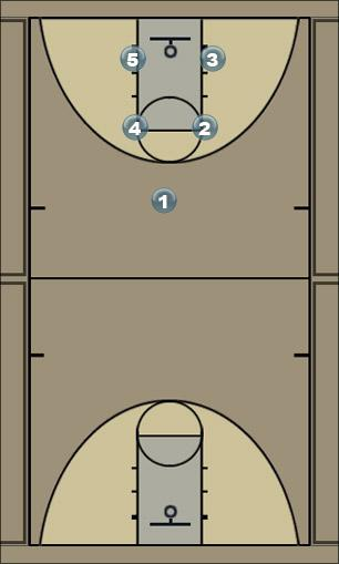 Basketball Play Clipper Man to Man Set