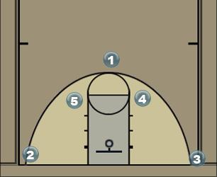 Basketball Play QUICK Man to Man Set