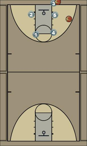 Basketball Play 22 Man Baseline Out of Bounds Play