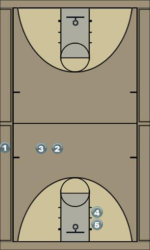 Basketball Play Coach Koenigs Back pick 3 Man to Man Set