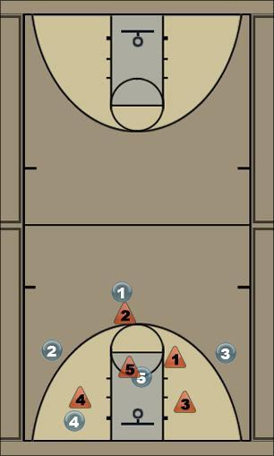 Basketball Play Fist 3 Defense