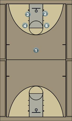 Basketball Play Play 3 Man to Man Set