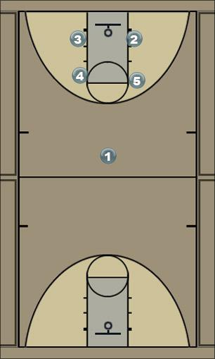 Basketball Play Players name or #3 Man Baseline Out of Bounds Play