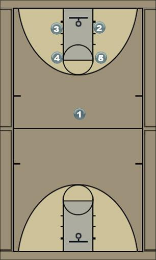 Basketball Play High Post Series Man to Man Set