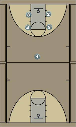 Basketball Play Play 7 Man to Man Set
