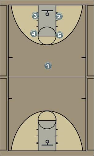 Basketball Play Power Man to Man Set