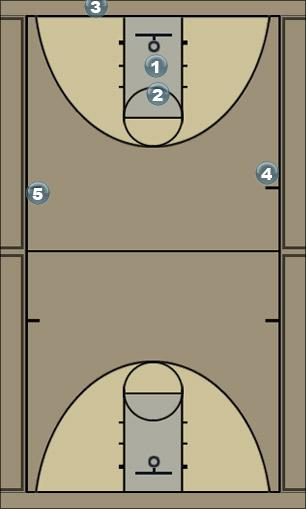 Basketball Play High Flex Wing Option Man to Man Set