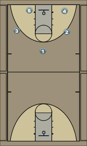 Basketball Play walter L Man to Man Set