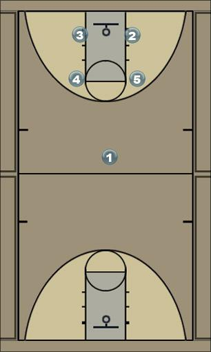 Basketball Play Play 6 Man to Man Set
