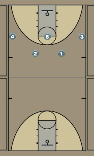 Basketball Play CI Circle to Utah Man to Man Offense