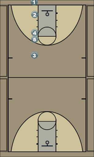 Basketball Play CI Stack 2 Thought Man Baseline Out of Bounds Play