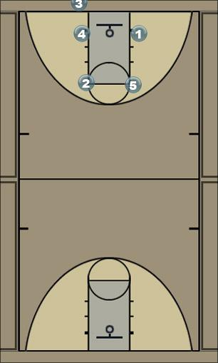 Basketball Play ok Man to Man Set