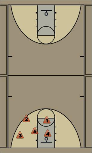 Basketball Play CAROLINA TRANSITION - POINT HORIZONTAL Secondary Break carolina-transition