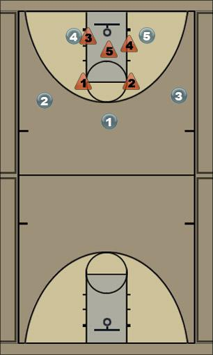 Basketball Play hampton high swing Zone Play