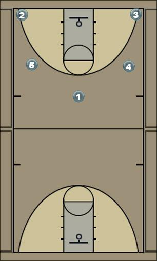 Basketball Play ARIZONA Man to Man Set