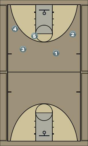 Basketball Play 4 Out High Man to Man Offense