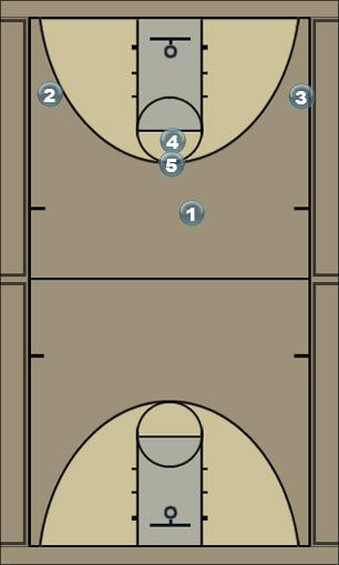 Basketball Play double high  Man to Man Set