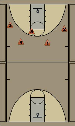 Basketball Play 4-out-high Man to Man Offense