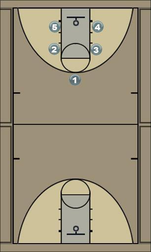 Basketball Play CI 32 Transition Drill Basketball Drill
