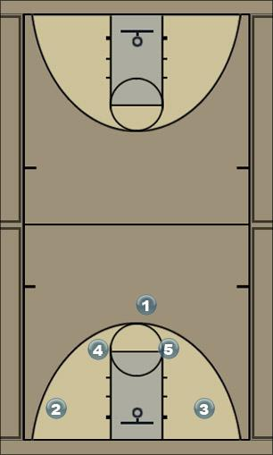 Basketball Play blue offense Man to Man Offense