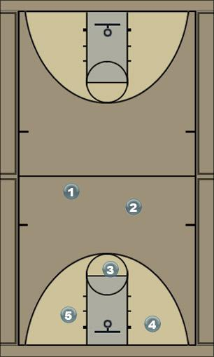 Basketball Play space offense Man to Man Offense