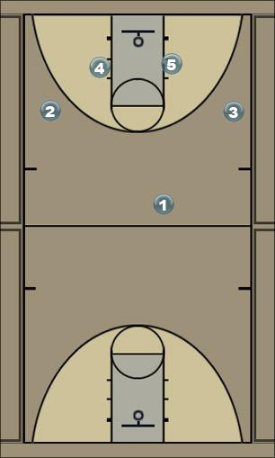 Basketball Play zone 6 Zone Play
