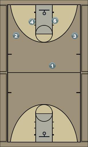 Basketball Play zone 6 Zone Play