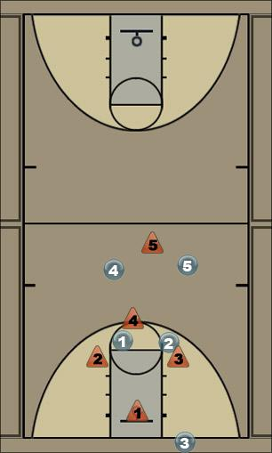 Basketball Play best zone offense Zone Play