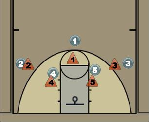Basketball Play Base 1-4 Man to Man Set