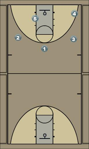 Basketball Play Global cut Man to Man Set