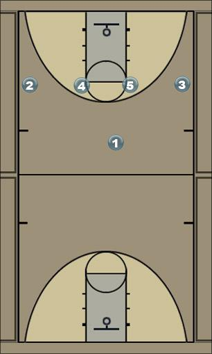 Basketball Play prova Man to Man Set