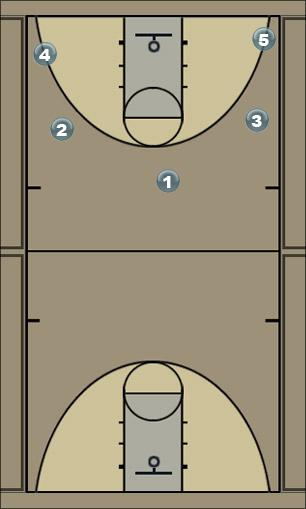 Basketball Play my motion Man to Man Offense