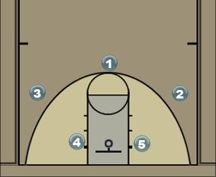 Basketball Play CRIS Man to Man Set