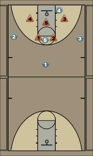 Basketball Play 32 attack 2-3 zone Zone Play