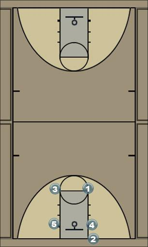 Basketball Play AMERICA Man to Man Set