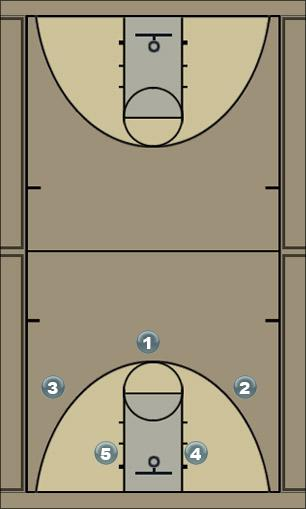 Basketball Play WHeel Quick Hitter