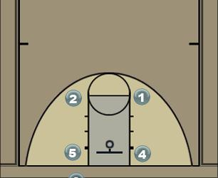 Basketball Play Basic motion offense Man to Man Offense