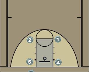 Basketball Play Basic motion offense Man to Man Offense