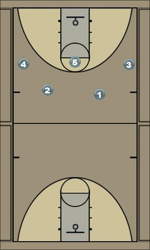 Basketball Play X - Stagger  Man to Man Set