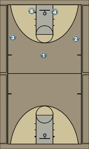 Basketball Play UCLA Cut - Stagger for 3 Man to Man Set
