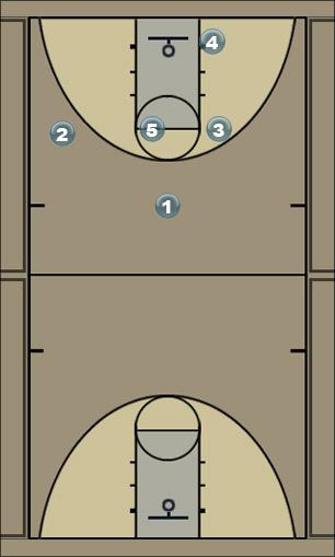 Basketball Play Spacing Sets: 4 Man to Man Set