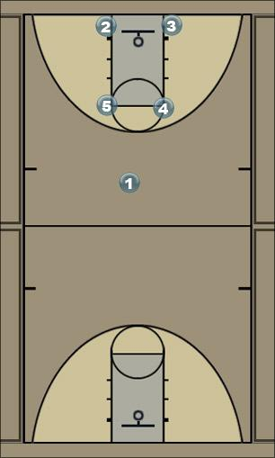 Basketball Play all american 2 Man Baseline Out of Bounds Play