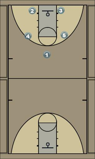 Basketball Play seample offens play Man to Man Offense