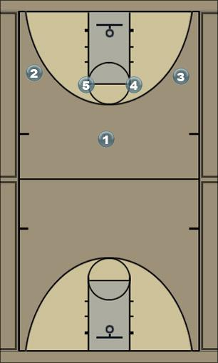 Basketball Play 1-4 offens play Man to Man Offense