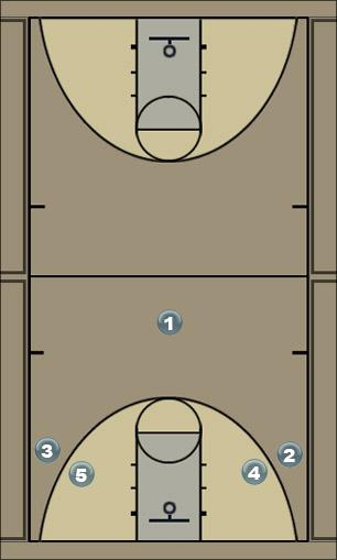 Basketball Play side stack Sideline Out of Bounds