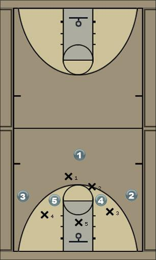 Basketball Play Cut Man to Man Offense