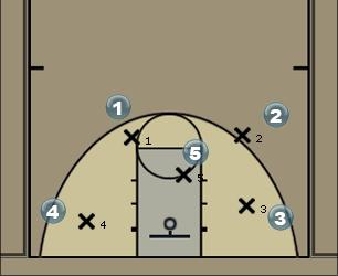 Basketball Play 5-1 3 points Quick Hitter