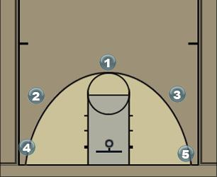 Basketball Play Randy #4 Man Baseline Out of Bounds Play